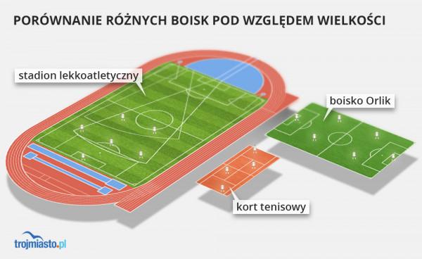 Różnica w wielkości obiektów sportowych, na których w myśl deklaracji premiera Mateusza Morawieckiego od 4 maja będzie mogło przebywać od 4 do 6 osób równocześnie.