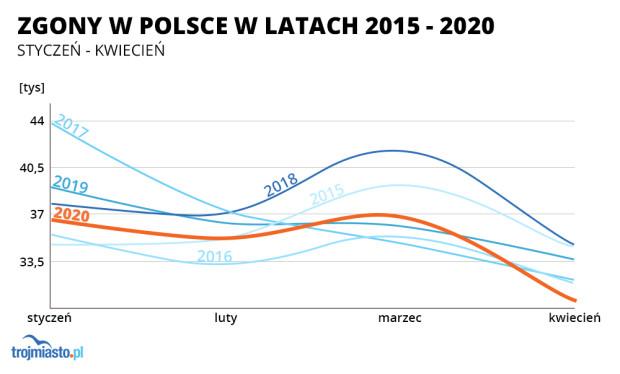 W pierwszych czterech miesiącach 2020 roku mamy mniej zgonów w Polsce niż w ubiegłych latach.