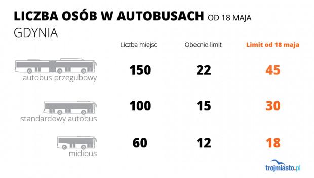 Tabor składa się z pojazdów o różnej liczbie miejsc - liczby zostały uśrednione.