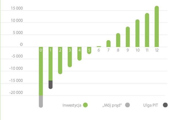 """Zwrot inwestycji w fotowoltaikę, gdy wydatek wspomagany jest dotacją z programu """"Mój prąd"""" oraz odliczeniem od podatku następuje po sześciu latach."""