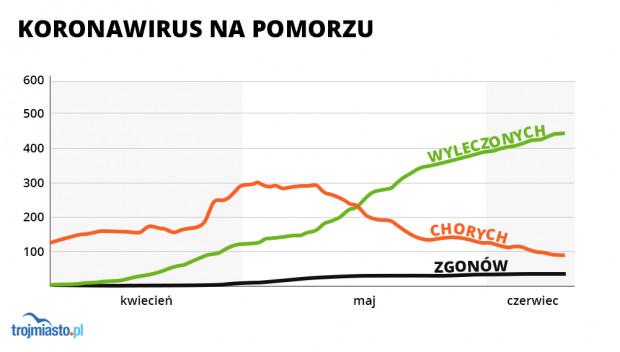 Do 10 czerwca w województwie pomorskim wykryto 579 zakażeń koronawirusem.