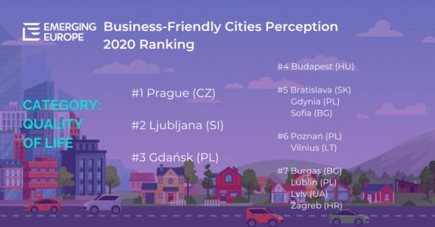 Lokaty miast w rankingu
