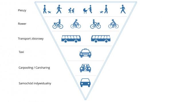 Tzw. odwrócona piramida transportowa zawarta m.in. w studium Gdańska i w wielu opracowaniach planistycznych oraz publikacjach naukowych. Al. Adamowicza to kolejna droga, przy projektowaniu której zupełnie ją zlekceważono.