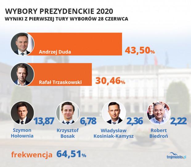 Wyniki pierwszej tury wyborów w Polsce.