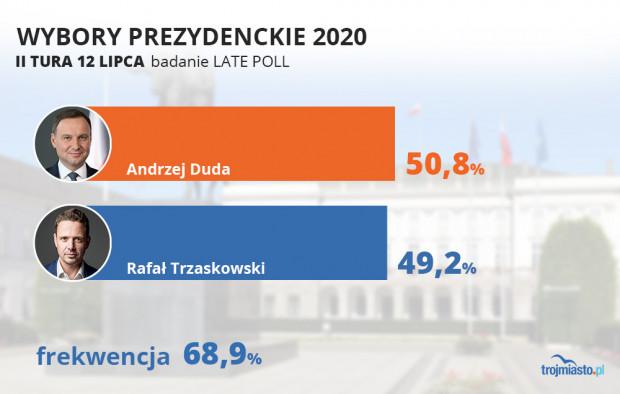 Wyniki sondażu late poll opublikowane o północy.