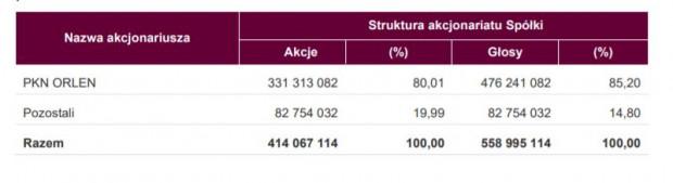 Z końcem kwietnia 2020 roku zakończone zostało wezwanie na wykup wszystkich akcji Energi, ogłoszone w grudniu 2019 roku przez PKN Orlen. Wzywający nabył łącznie ok. 80 proc. akcji, uzyskując 85,2 proc. głosów na walnym zgromadzeniu spółki.