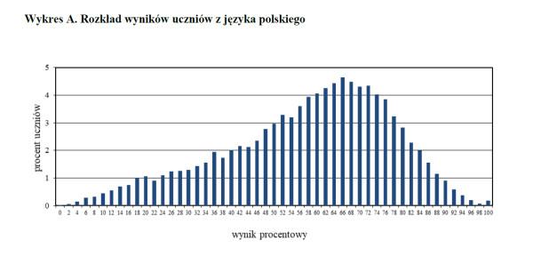 Rozkład wyników uczniów z języka polskiego - woj. pomorskie.