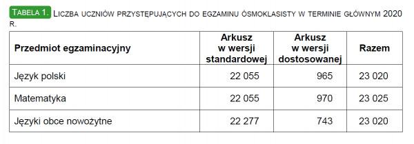 Liczba uczniów przystępujących w woj. pomorskim do egzaminu ósmoklasisty w terminie głównym 2020.
