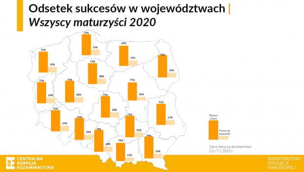 Odsetek sukcesów w województwach.