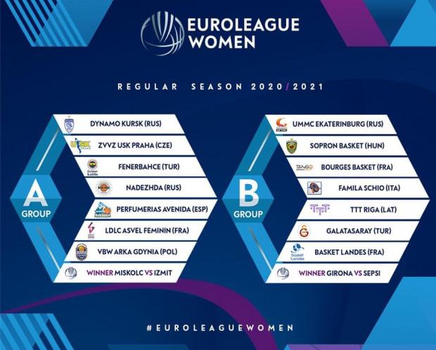 Grupy Euroligi koszykarek w sezonie 2020/21.