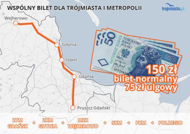 Wprowadzenie biletu miesięcznego w cenie 150 zł oznacza wycofanie z oferty pozostałych biletów łączonych kolejowych w ramach taryfy MZKZG. Obecnie odpowiednik biletu za 150 zł kosztuje 230 zł.
