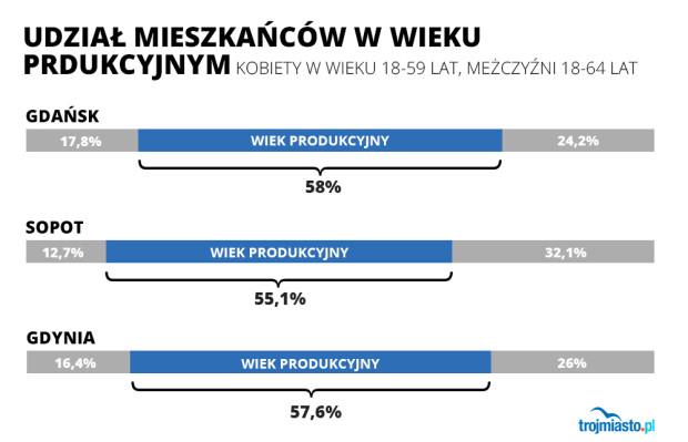 Między 55 a 58 proc. - tylko tylu mieszkańców Trójmiasta jest w tzw. wieku produkcyjnym.