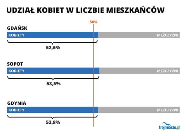 Panie stanowią ponad połowę mieszkańców Trójmiasta. Najmniej procentowo jest ich w Gdańsku, a najwięcej w Sopocie.