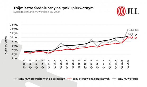 Na wykresie prezentowane są ceny ofertowe - Gdańsk, Sopot, Gdynia. Cenowy pik po pierwszym kwartale tego roku nie wynika z realnego wzrostu cen, tylko z pojawienia się na rynku dużej liczby droższych mieszkań - w lepszej lokalizacji i wyższym standardzie.