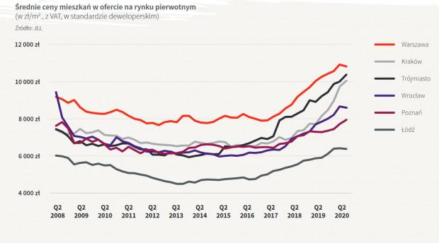 Ceny nowych mieszkań (wykres nie uwzględnia rynku wtórnego). Z analizy średnich cen wynika, że Trójmiasto od wielu miesięcy jest drugim najdroższym rynkiem mieszkaniowym w Polsce.