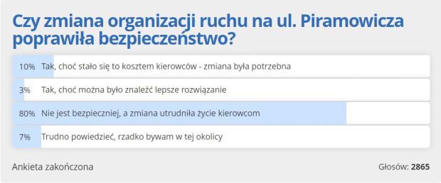 Większość naszych czytelników negatywnie oceniła reorganizację ruchu przy ul. Piramowicza.