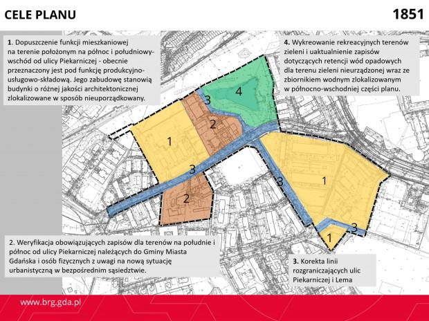 Cele sporządzenia nowego planu zagospodarowania.