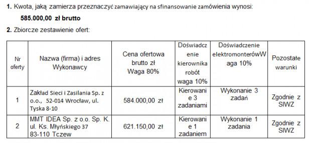 Oferty złożone w odpowiedzi na przetarg ws. przebudowy trakcji al. Hallera.