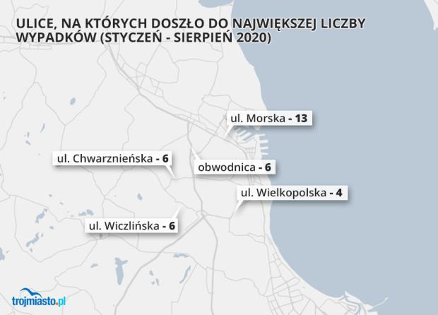 Tu najczęściej dochodziło do wypadków w Gdyni.