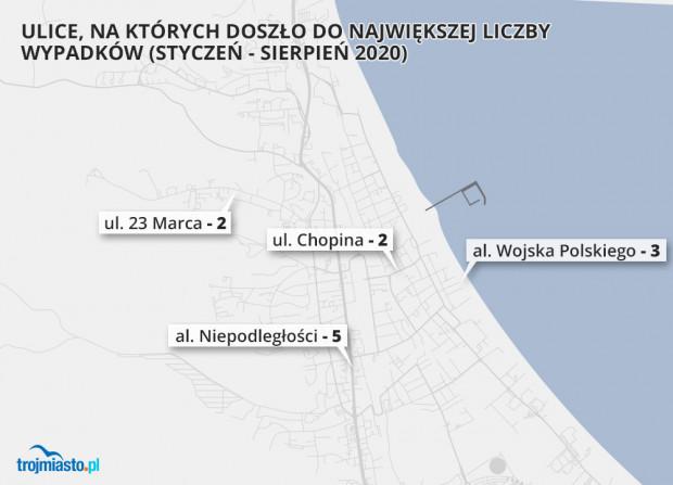 Wypadki i kolizje w Sopocie