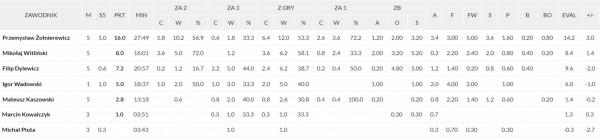 Statystyki koszykarzy Asseco Arki Gdynia w sezonie 2020/21.