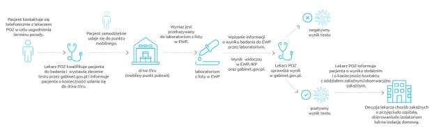 Zlecenie badania w kierunku SARS-CoV-2 przez POZ - pacjent samodzielny spełniający kryteria: gorączka, duszność, kaszel, utrata węchu lub smaku.