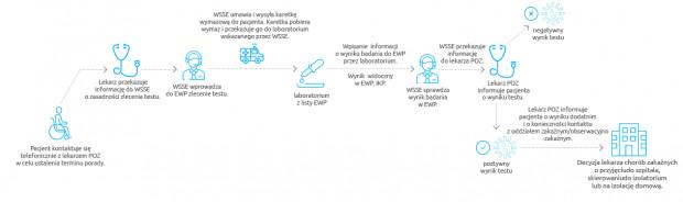Zlecenie badania w kierunku SARS-CoV-2 przez POZ - pacjent niesamodzielny spełniający kryteria: gorączka, duszność, kaszel, utrata węchu lub smaku.
