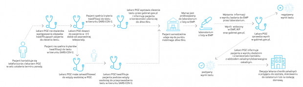 Zlecenie badania w kierunku SARS-CoV-2 przez POZ - pacjent samodzielny z objawami infekcji niespełniający kryteriów zlecenia testu podczas teleporady (gorączka, duszność, kaszel, utrata węchu lub smaku).
