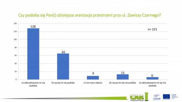 Wyniki ankiety przeprowadzonej wśród osób, które odwiedziły tymczasowe miejsce rekreacji na parkingu.