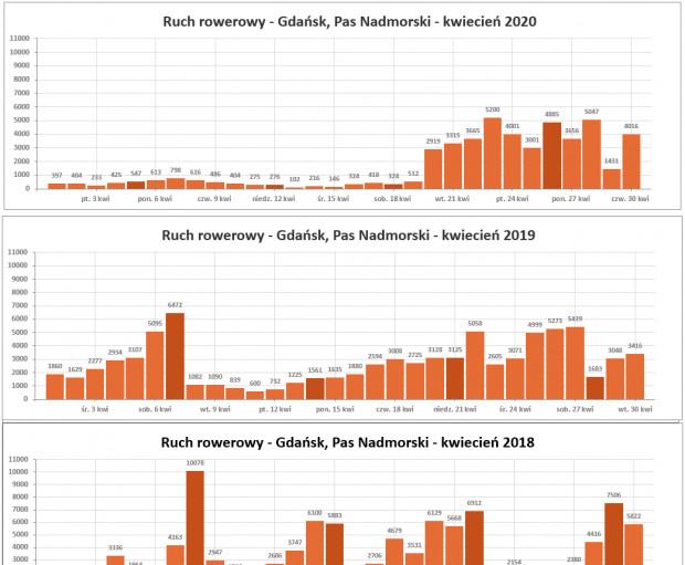 Statystyki ruchu rowerowego w pasie nadmorskim. W kwietniu 2020 r. doskonale widoczny jest spadek ruchu spowodowany obostrzeniami związanymi z epidemią koronawirusa.