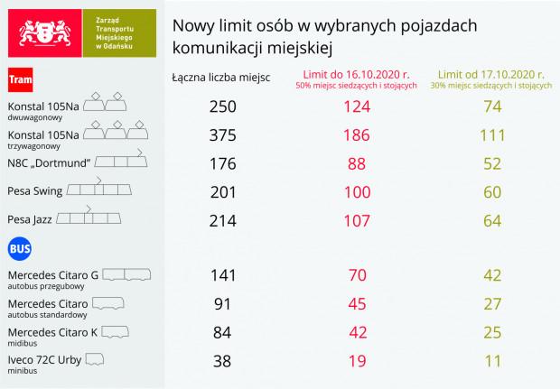 Od soboty komunikacją miejską będzie mogło jeździć mniej osób.