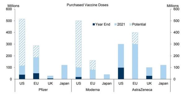 Zamówienia szczepionki COVID-19 w trzech firmach, które są najbliżej wprowadzenia jej na rynek.