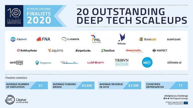 Gdański startup SentiOne wśród top 20 firm technologicznych w Europie.