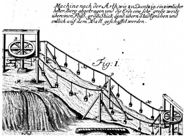 """Schemat ilustrujący działanie kolejki Wybego na rycinie w dziele """"Theatrum machinarum hydrotechnicarum"""" Jacona Leupolda z 1724 roku."""