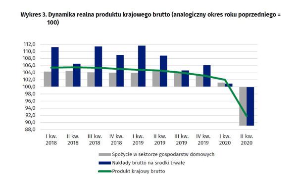 Wydatki gospodarstw domowych, czyli każdego z nas, mają obecnie kluczowe znaczenie dla stanu całej polskiej gospodarki.
