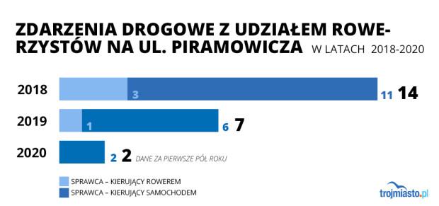 Liczba wypadków i kolizji na skrzyżowaniu ulic Piramowicza i Zwycięstwa.