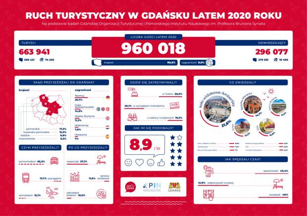 Ruch turystyczny latem 2020 r.