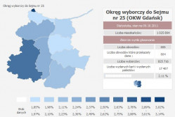 Frekwencja w okręgu gdańskim.