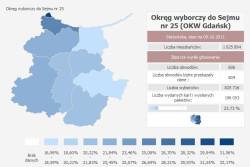Frekwencja w obwodzie Gdańskim.