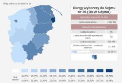 Frekwencja w obwodzie gdyńsko-słupskim.