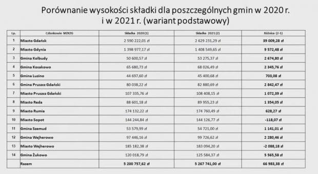 Wyliczenia MZKZG na 2021 r. przy zachowaniu obecnych cen biletów (tzw. wariant podstawowy).