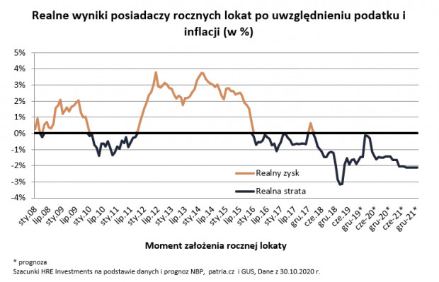 Inflacja jest wyższa niż oprocentowanie lokat. Gdyby tego było mało, to perspektywy na kolejne lata są podobne.