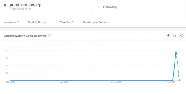"""""""Jak dokonać apostazji"""" - internauci z Pomorza pod koniec października często szukali informacji na ten temat."""