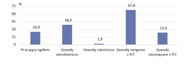 Wykonywanie pracy zdalnej podczas pandemii COVID-19