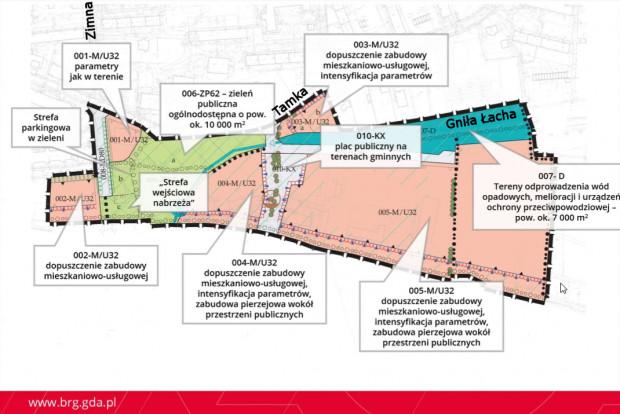 Podział na główne funkcje w koncepcji planu.