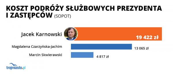 Wydatku na podróże służbowe wiceprezydentów i prezydenta Sopotu.