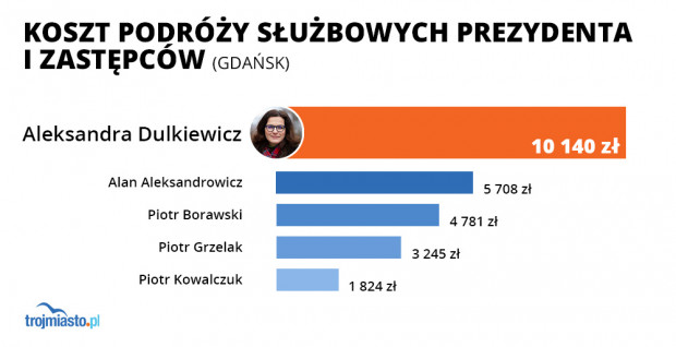 Wydatki na podróże służbowe wiceprezydentów i prezydent Gdańska.