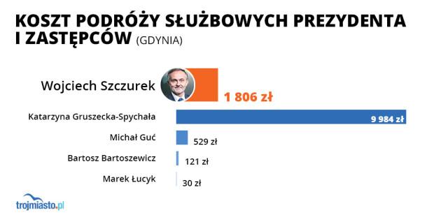 Wydatki na podróże służbowe wiceprezydentów i prezydenta Gdyni.