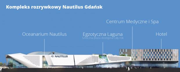 Tak miały wyglądać poszczególne części kompleksu rozrywkowego Nautilus.