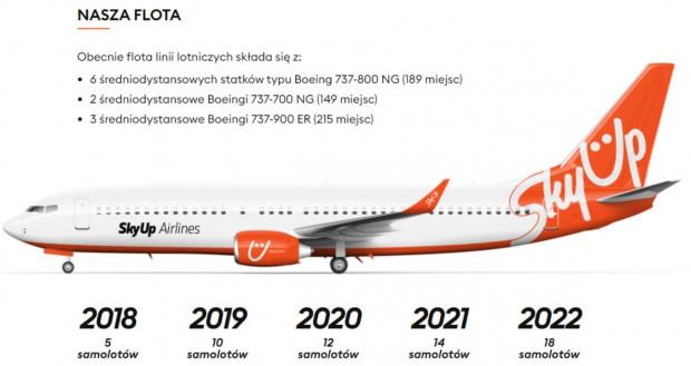 Loty na trasie Gdańsk-Kijów będą realizowane samolotami Boeing 737-800 NG.